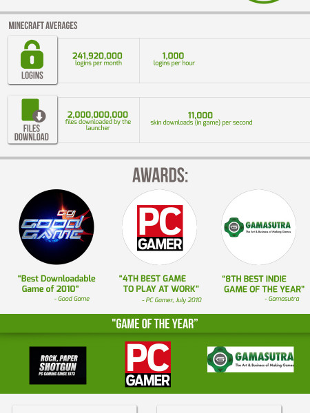 Minecraft Mania: Gaming in Numbers Infographic