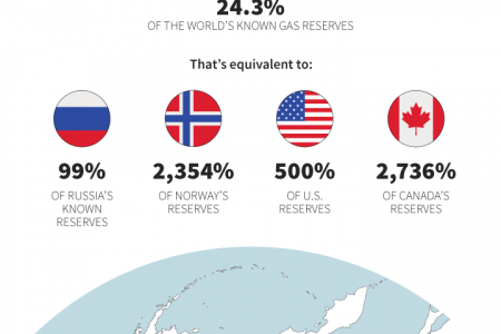Mineral Riches of the Arctic Infographic