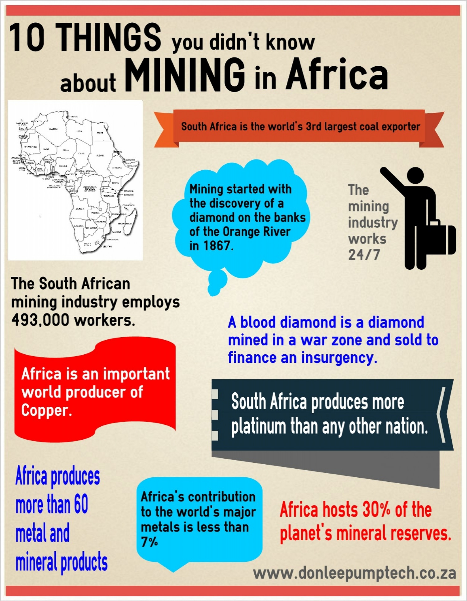 Mining in Africa Infographic