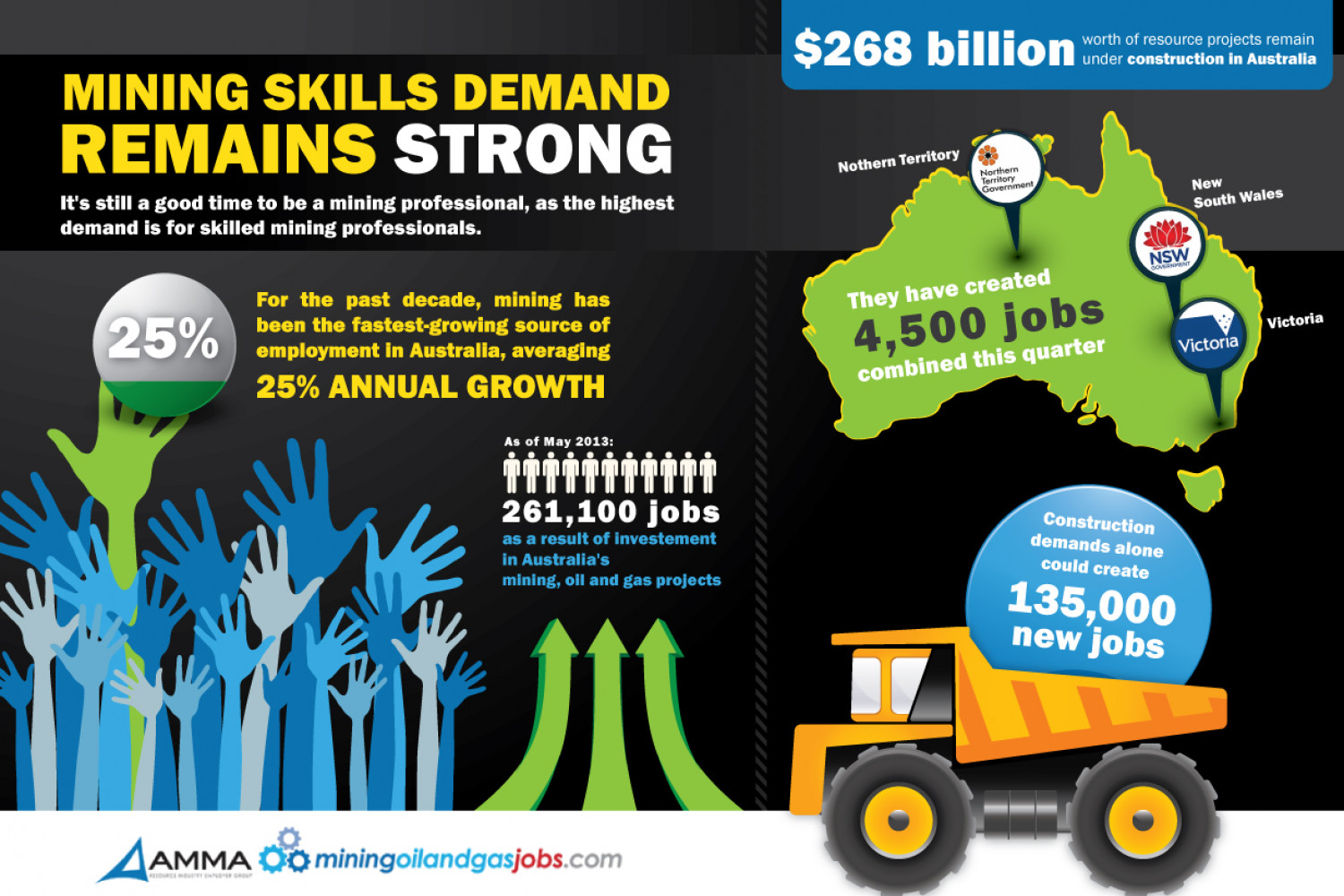 Mining skills demand is strong Infographic