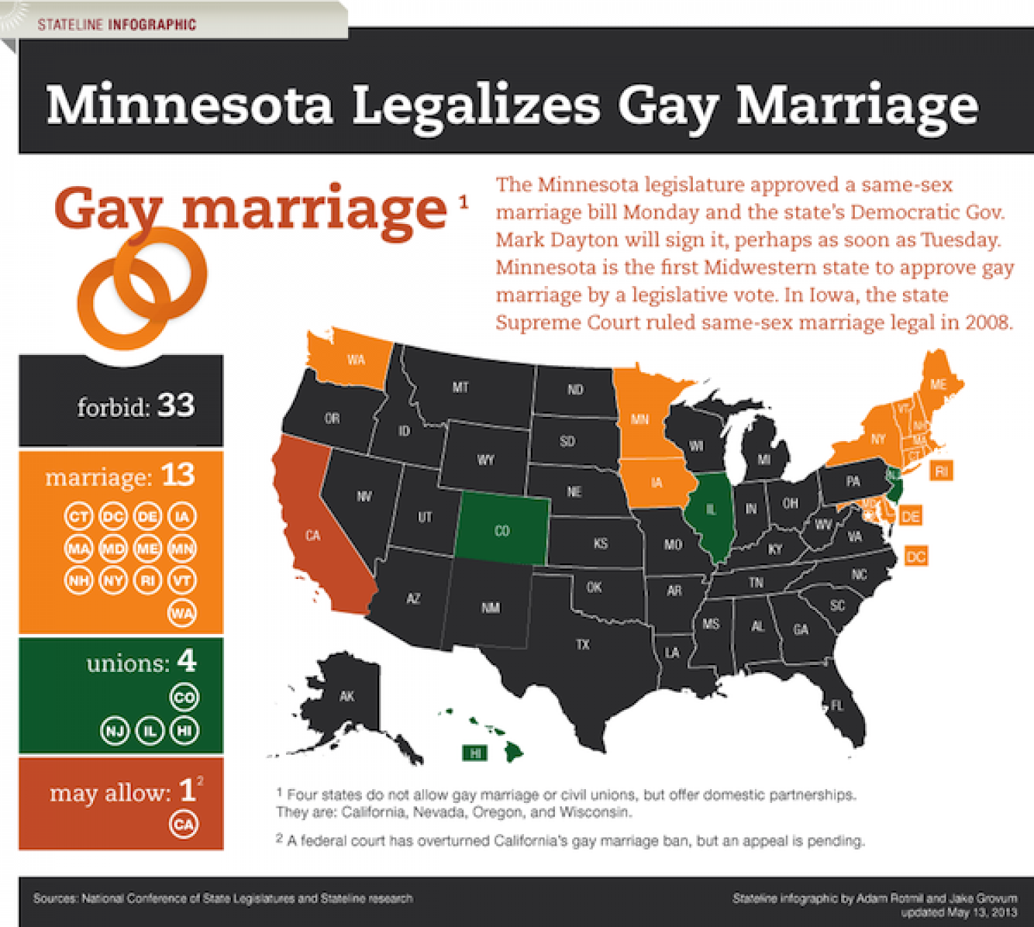 Minnesota Legalizes Gay Marriage Infographic