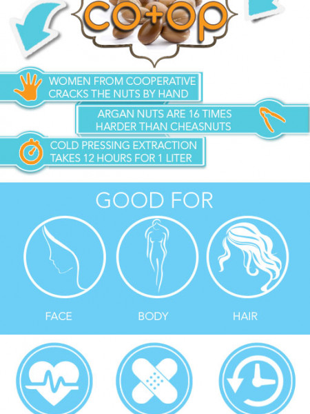 Miracles of Cosmetics Argan Oil Infographic