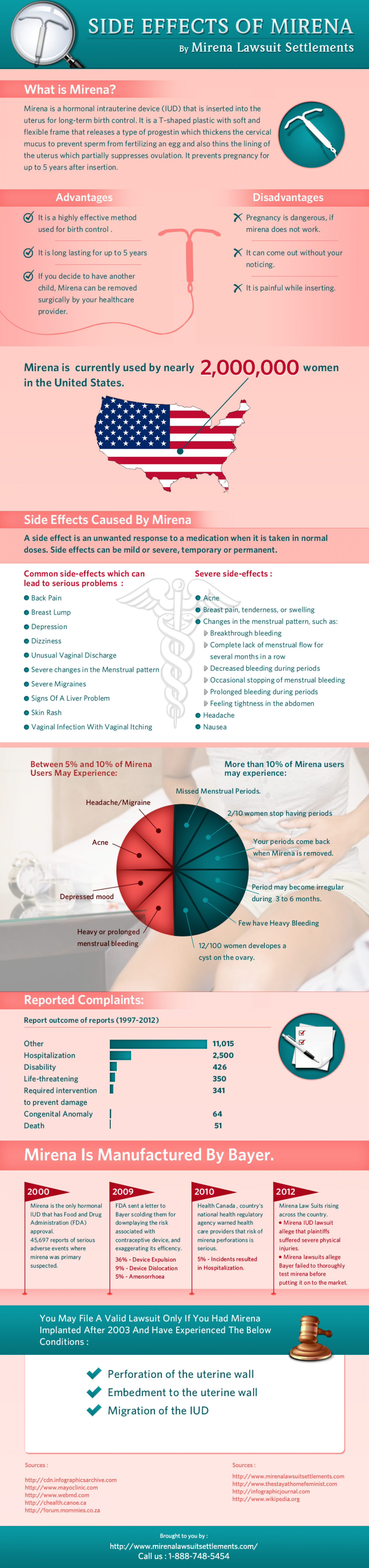 Mirena IUD Lawsuit Infographic