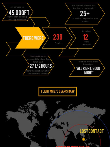 Flight MH370 Infographic: Was Flight 370 Flown Into a Taliban Area? Infographic