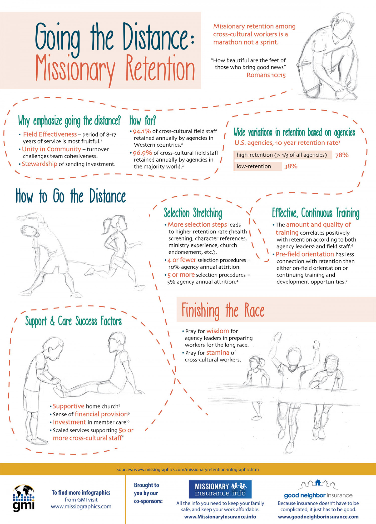 Missionary Retention Infographic