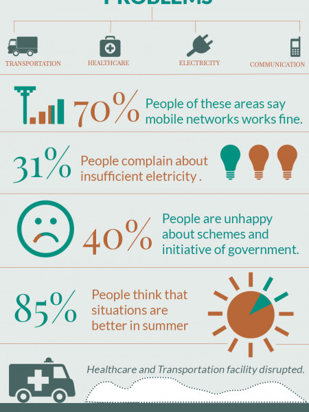 Mitigating Winter Related Problems Infographic