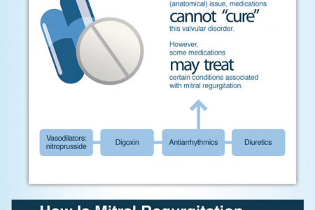 Mitral Regurgitation Infographic