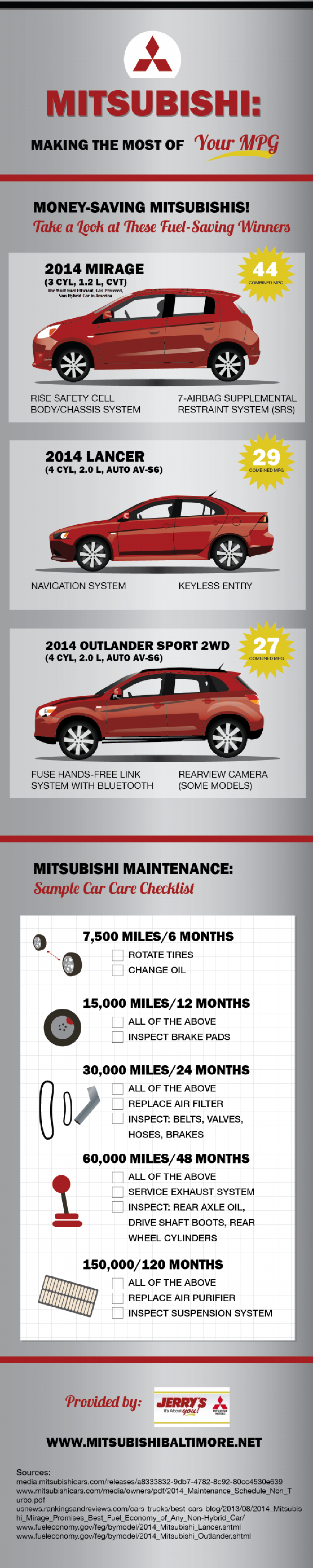 Mitsubishi: Making the Most of Your MPG Infographic