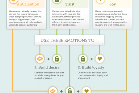 Mixed Feelings - Emotional Engagement In Web Design Infographic