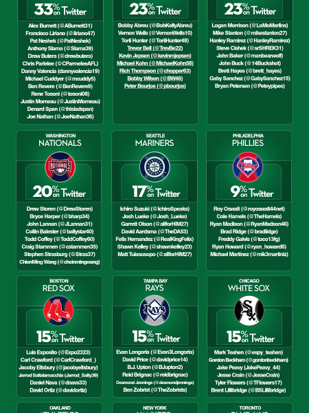MLB and Twitter  Infographic