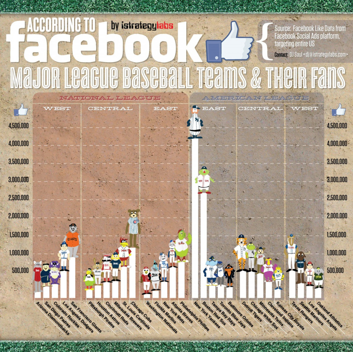 MLB Baseball Teams & Fans Accroding to Facebook Infographic