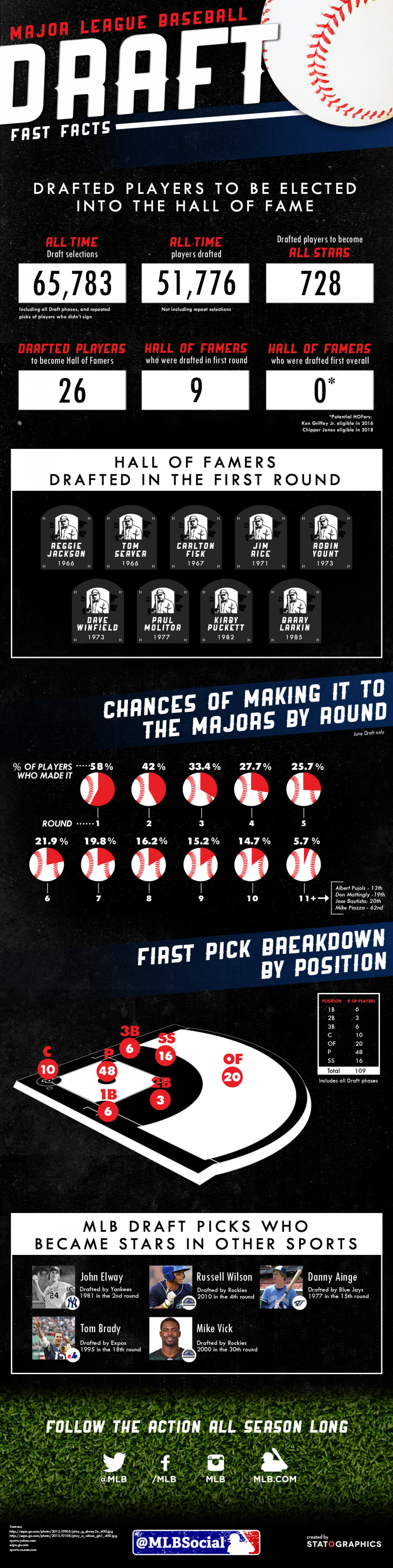 MLB Draft History Infographic