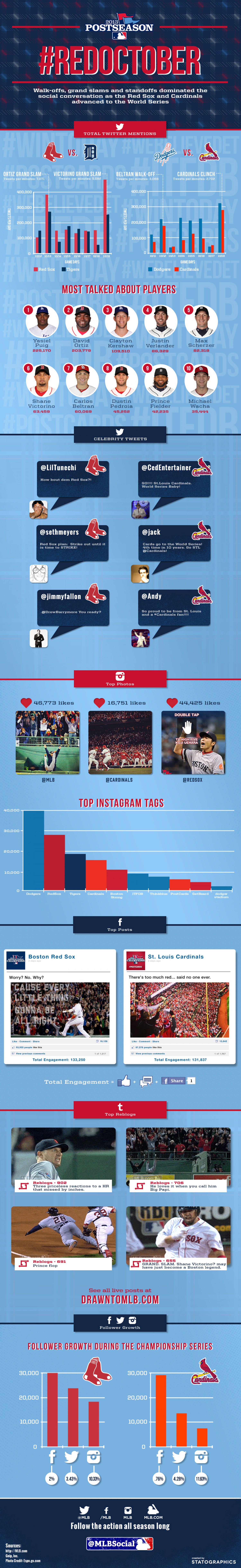 MLB League Championship Series Infographic