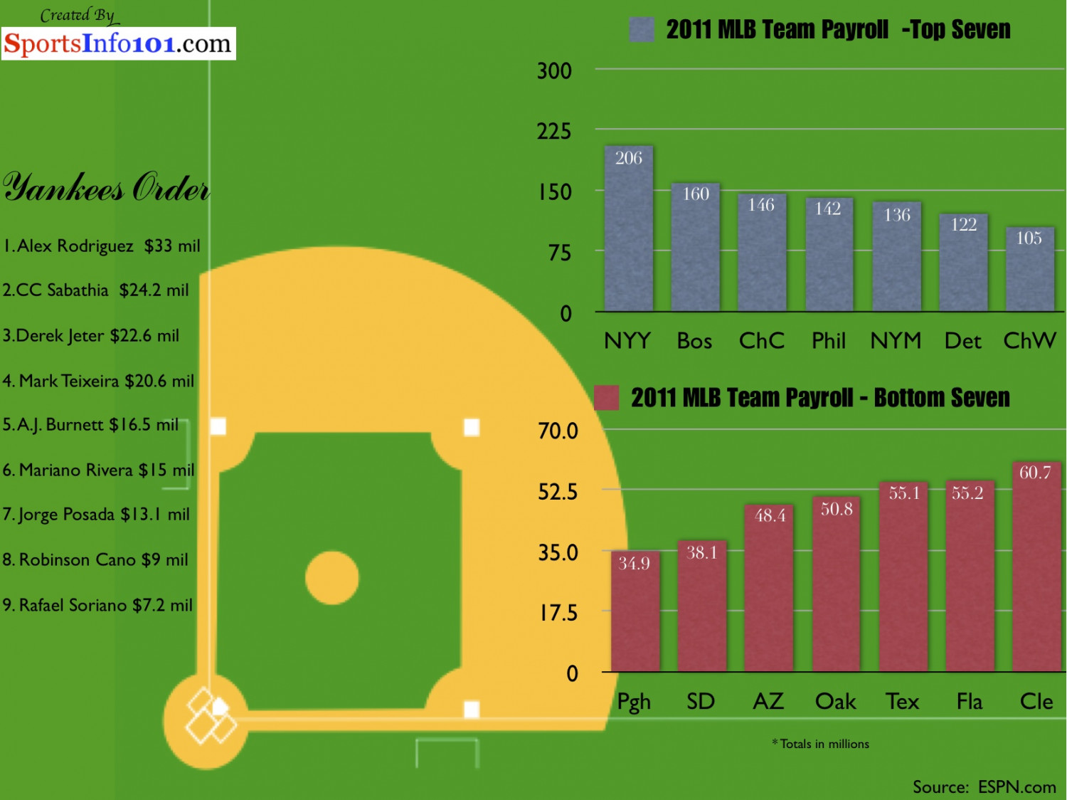 MLB Payroll Infographic