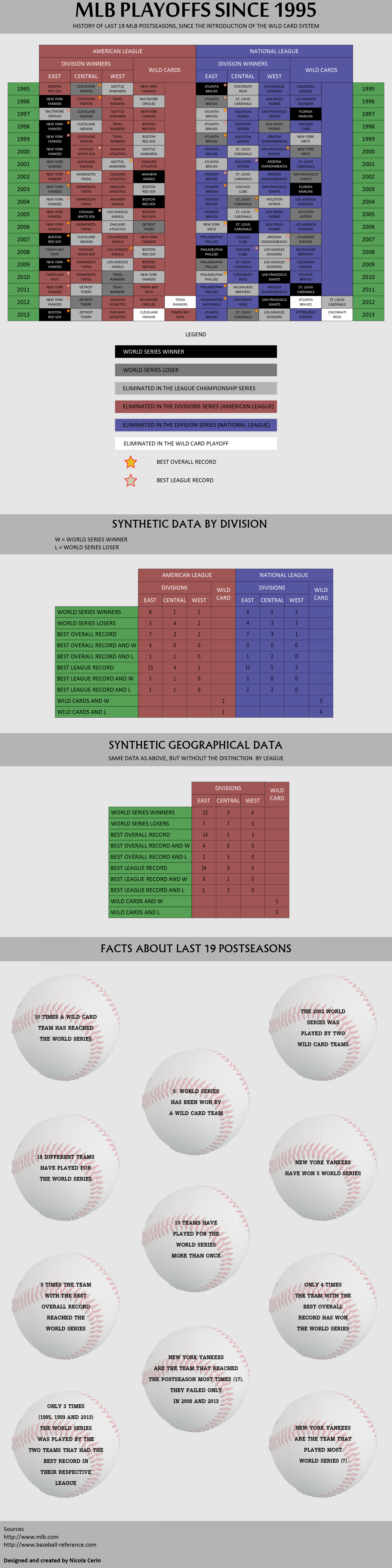MLB playoffs with the Wild Card system Infographic