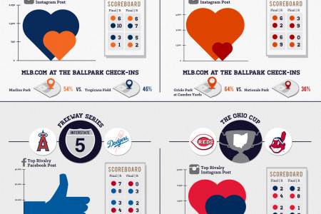 MLB Rivalry Week Infographic