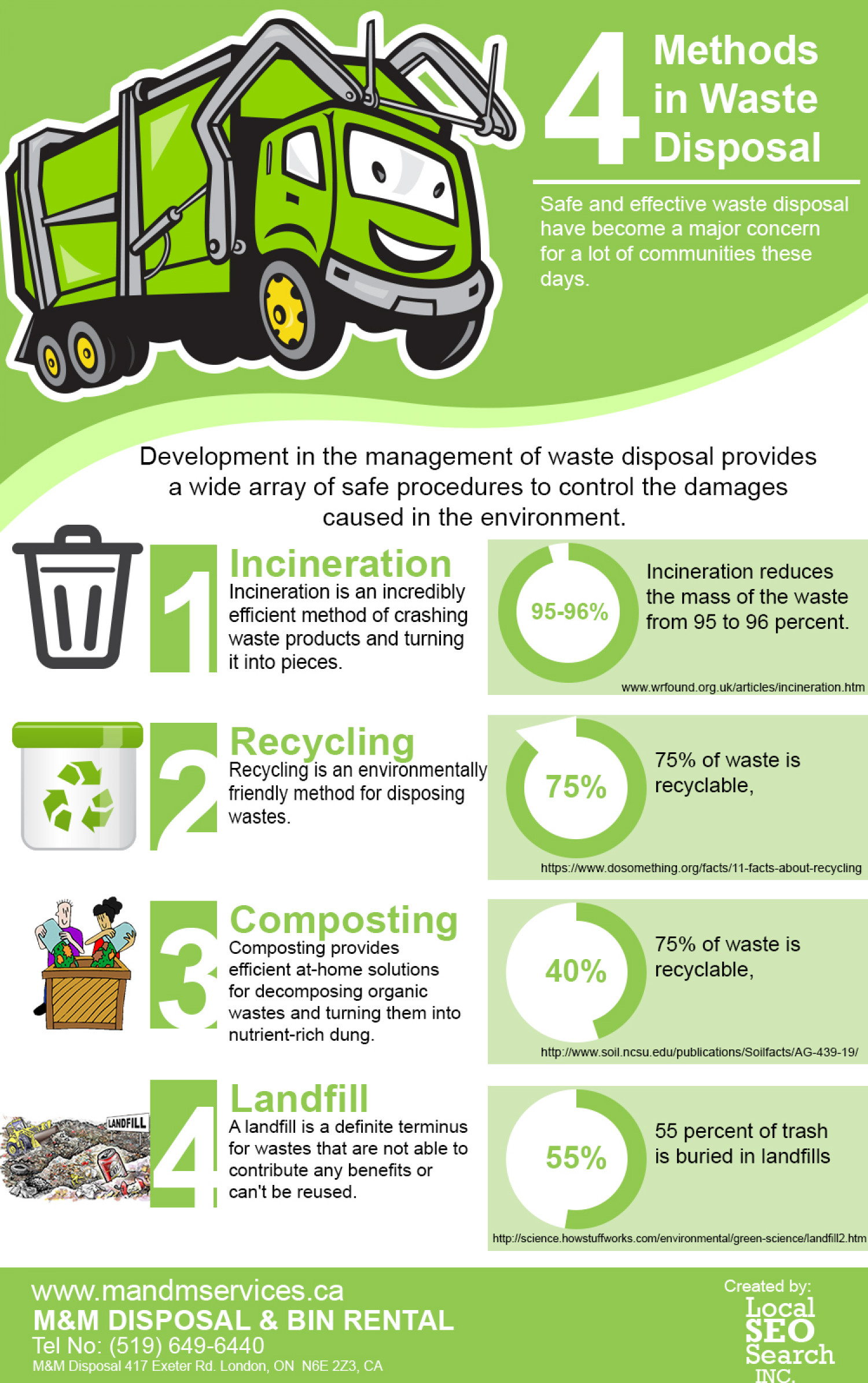 4 Methods in Waste Disposal Infographic