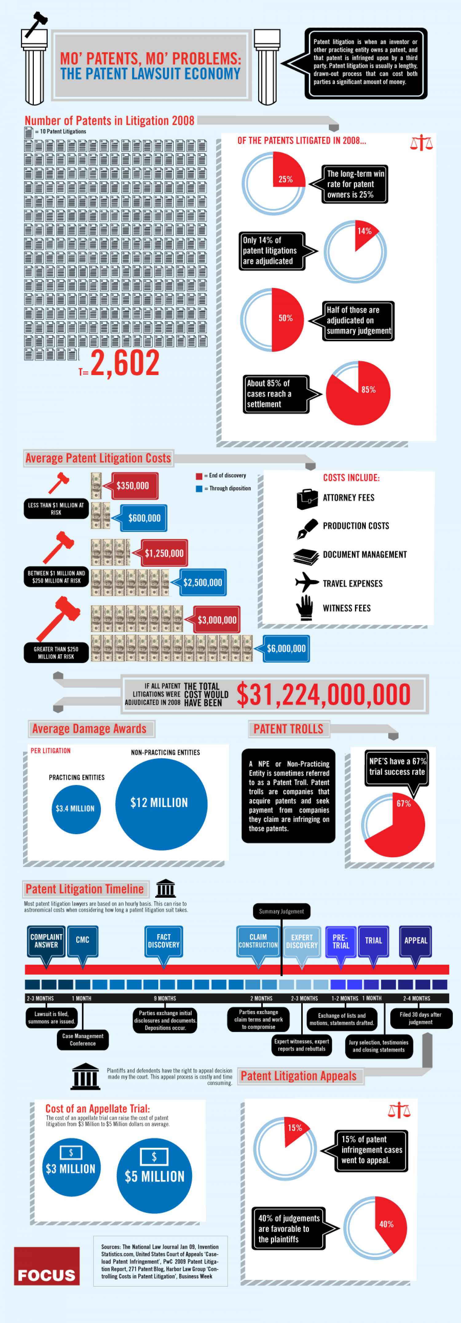MO Patents, MO Problems: Patent Lawsuit Economy Infographic