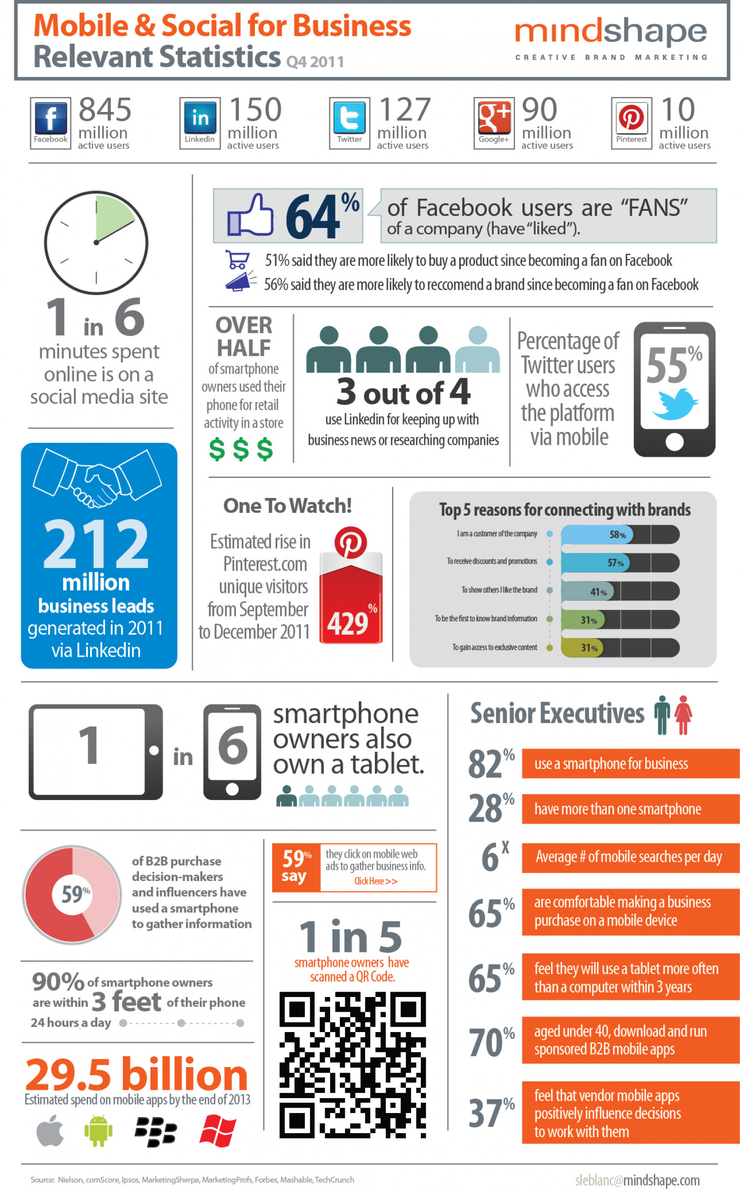 Mobile & Social for Business Infographic