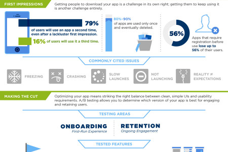 Mobile A/B Testing Infographic