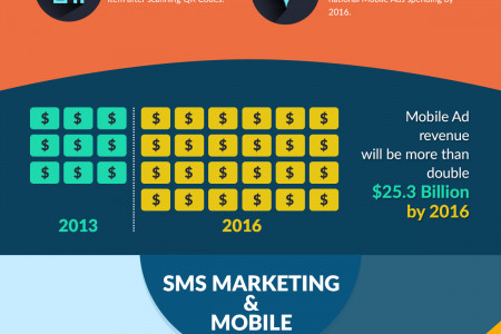 Mobile Advertising | Mobile SEO in India Infographic