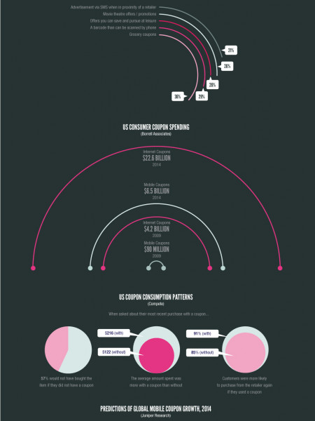 Mobile Advertising and The Rise of Coupons  Infographic