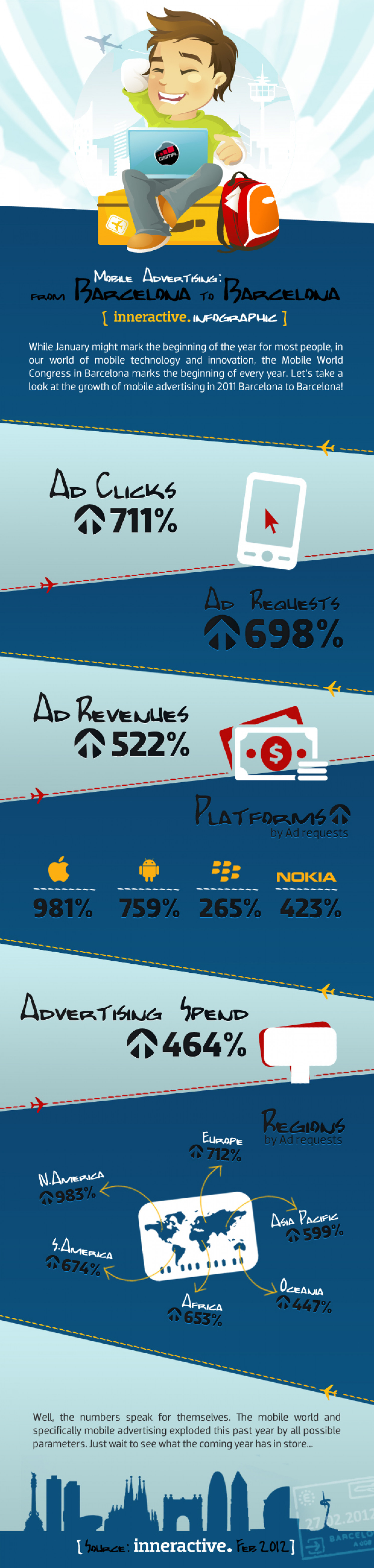 Mobile Advertising: From Barcelona to Barcelona Infographic