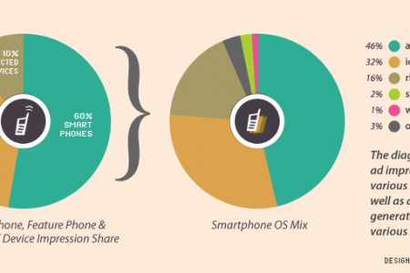 Mobile Advertising Stats Infographic