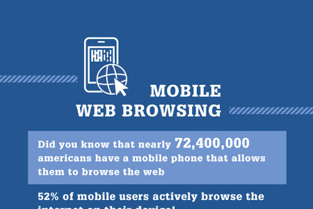 Mobile America | Mobile Infographic Infographic