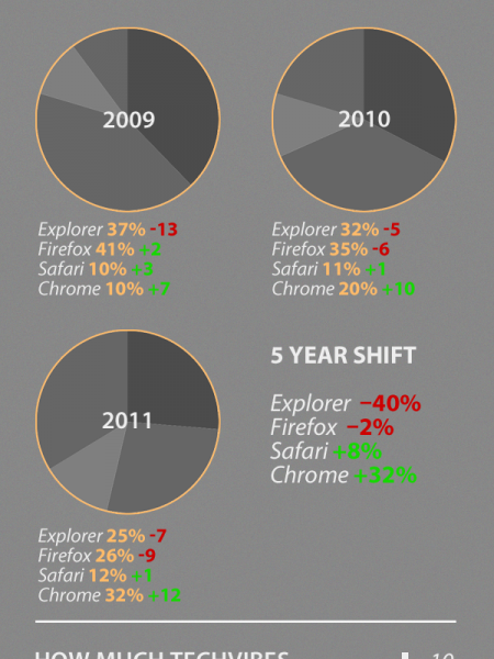 Mobile and Browser Usage Infographic