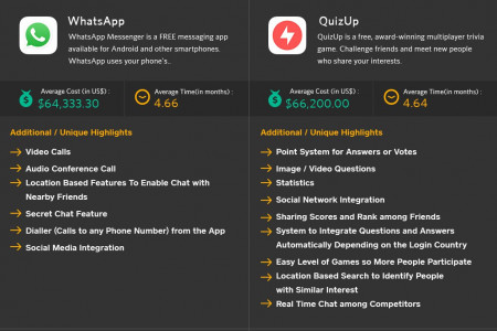 Mobile App Development Cost & Time Infographic