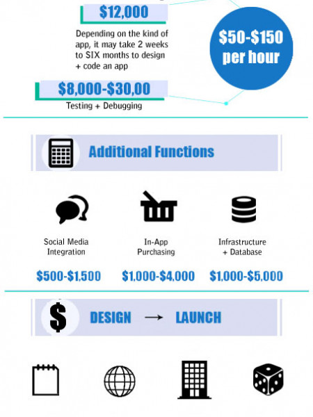 App Economics: How Much Does It Cost To Build An App? Infographic