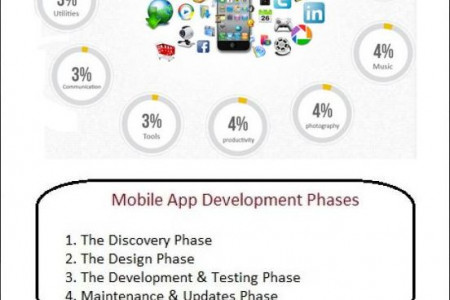 Mobile App Development Life Cycle Infographic