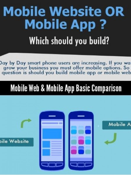 Mobile Website or Mobile App? Infographic