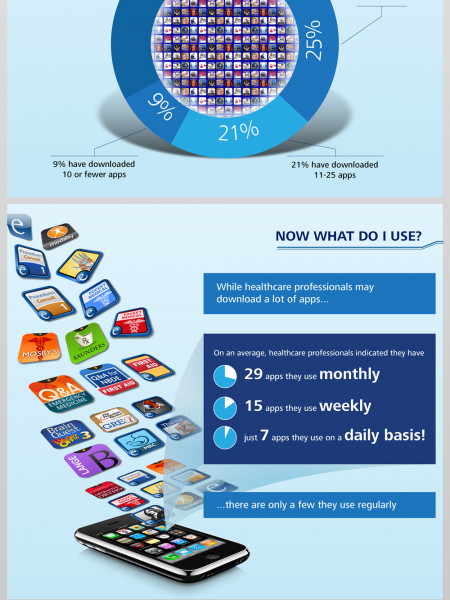 Mobile App overload for doctors Infographic