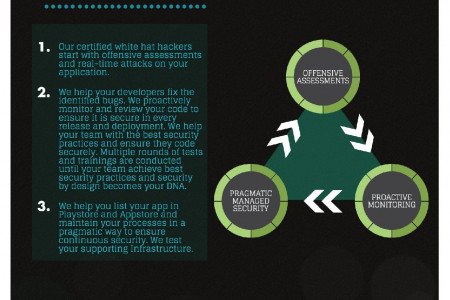 Mobile app security testing methodology Infographic