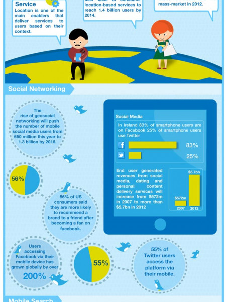Mobile App Trends for 2012  Infographic