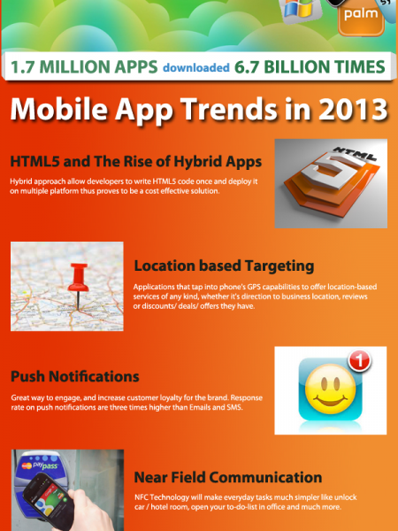 Mobile App Trends in 2013 Infographic