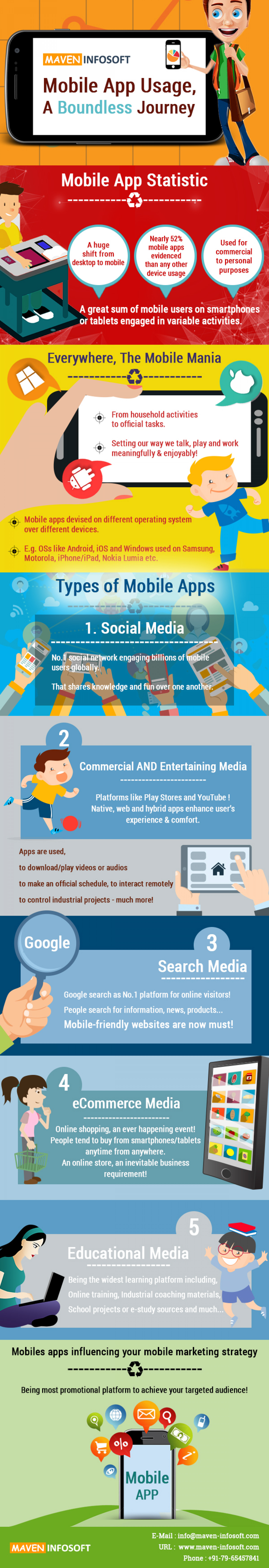 Mobile App Usage, A Boundless Journey Infographic