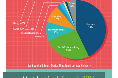 Mobile App Usage is on the Rise  Infographic