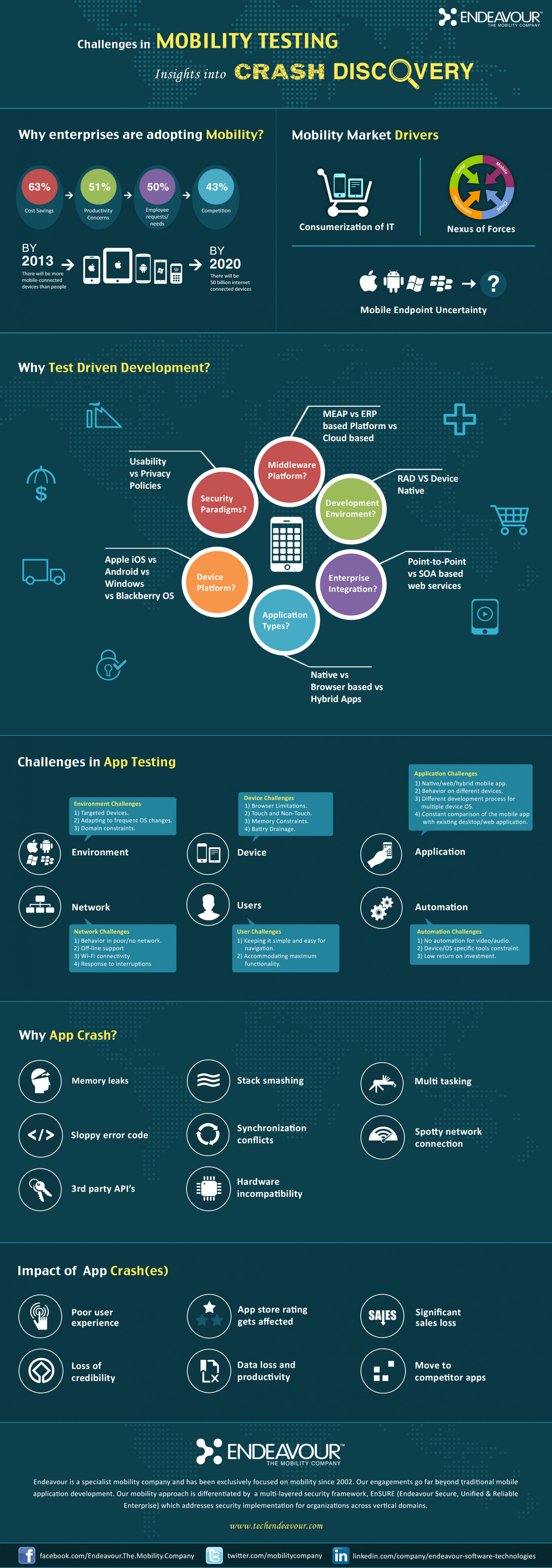 mobile application development and testing challenges Infographic