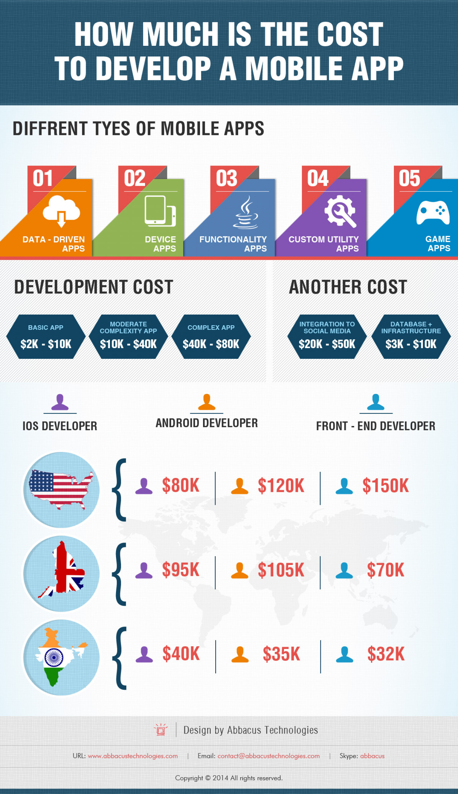 How Much isthe Cost to Develop a Mobile App Infographic
