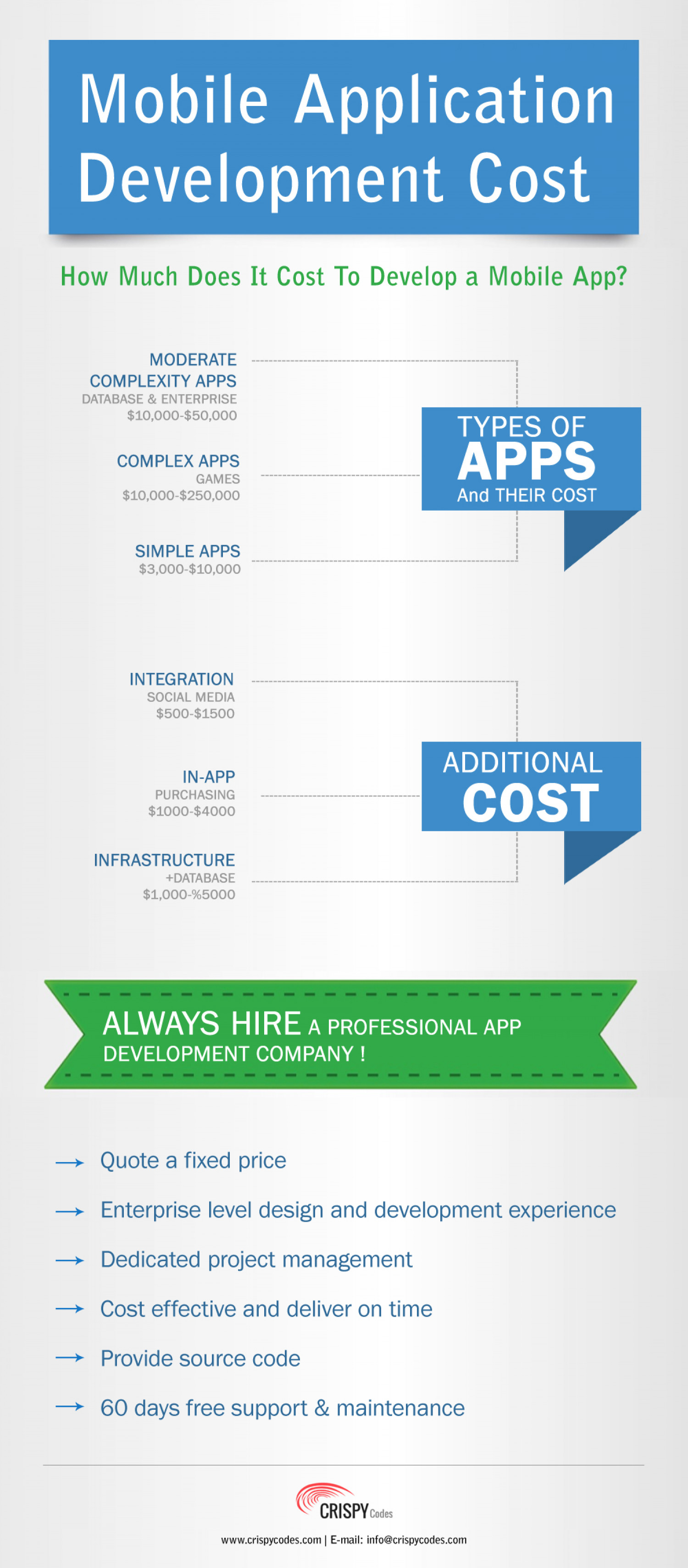 Mobile Application Development Cost Infographic