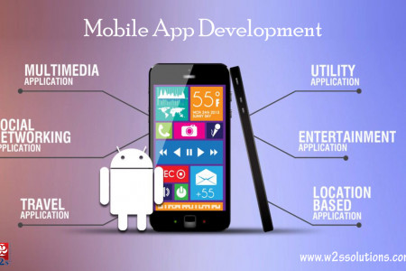 Mobile Application Development Solutions Infographic