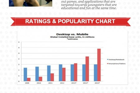 Mobile Application hurting future Generation Infographic