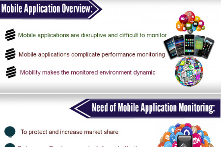 Mobile Application Monitoring Overview Infographic