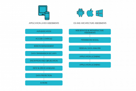 Mobile Application Security testing Infographic