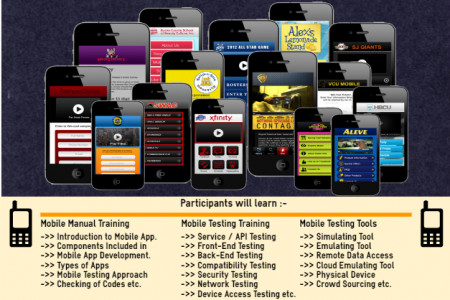 Mobile Application Testing Course Content Infographic