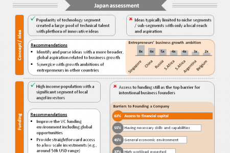 Mobile apps - catalyst of entrepreneurship potential in Japan Infographic