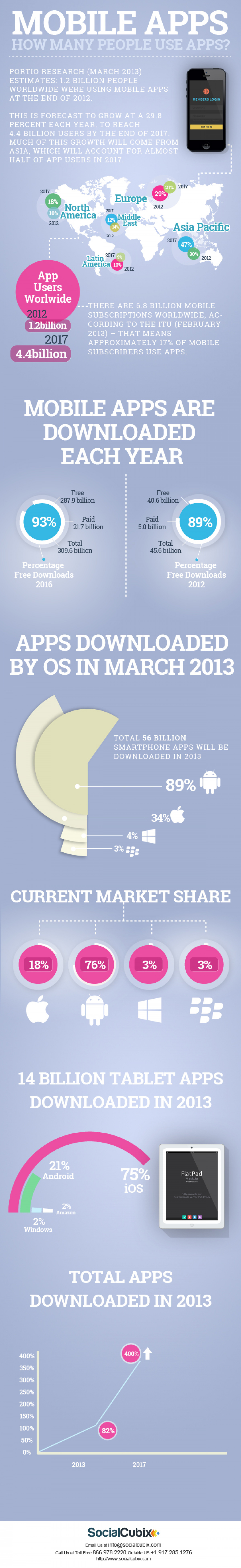 Mobile Apps: how many people use apps? Infographic